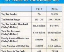 101 Years of the Income Tax