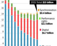 Music Industry Slide…