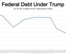 Federal Debt Drops by $101B Under Trump